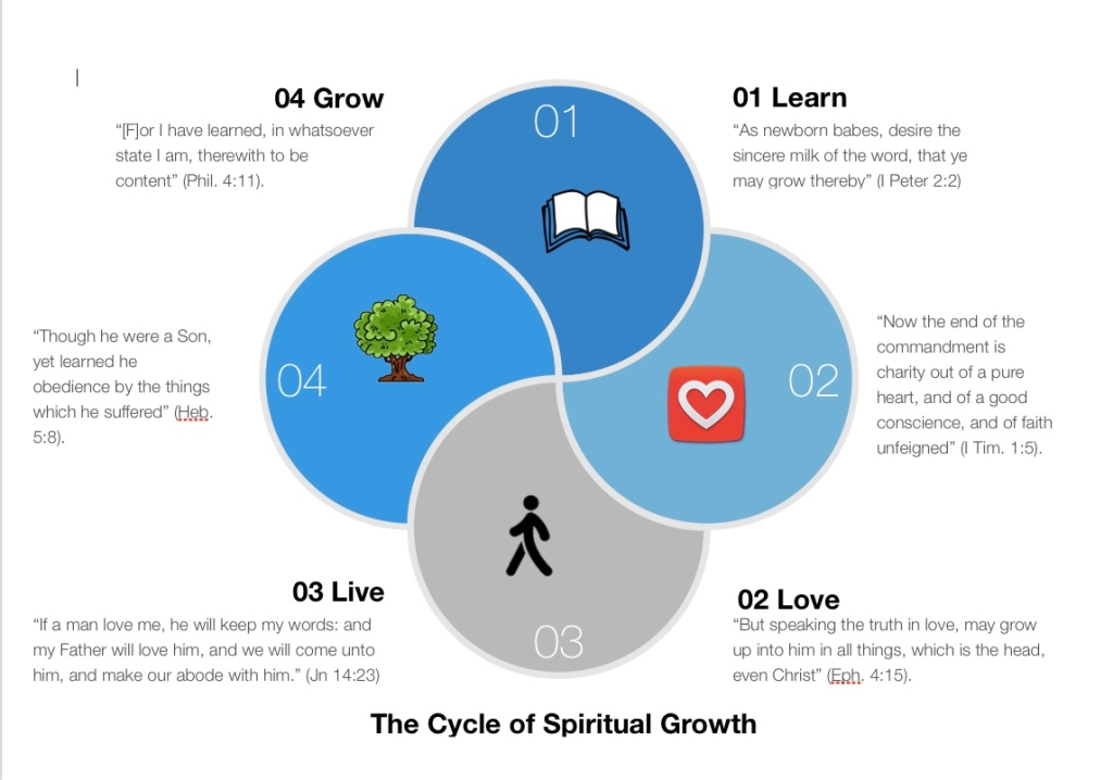 a study of the process of growth We can understand the process of spiritual growth by examining principles seen in the life of jesus the goal of spiritual growth a careful study of the life.